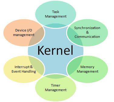 Sistemas operativos Real-Time